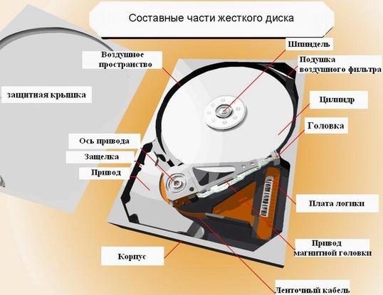 Накопители на жестких дисках