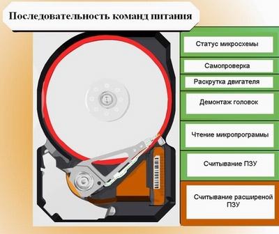 Так, первый раздел жесткого диска называется главным разделом (Primary Partition), а... Теперь рассмотрим процесс...
